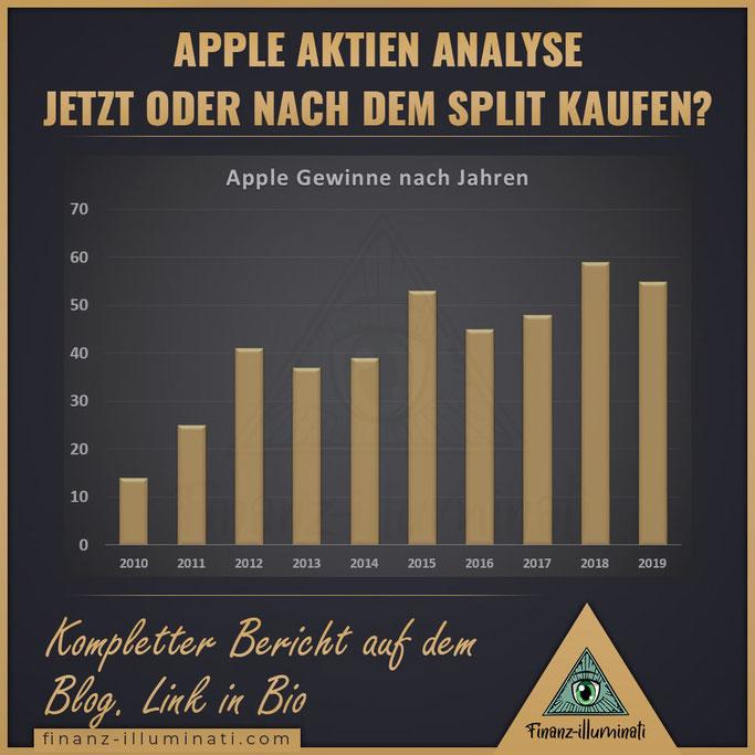 Apple Gewinne