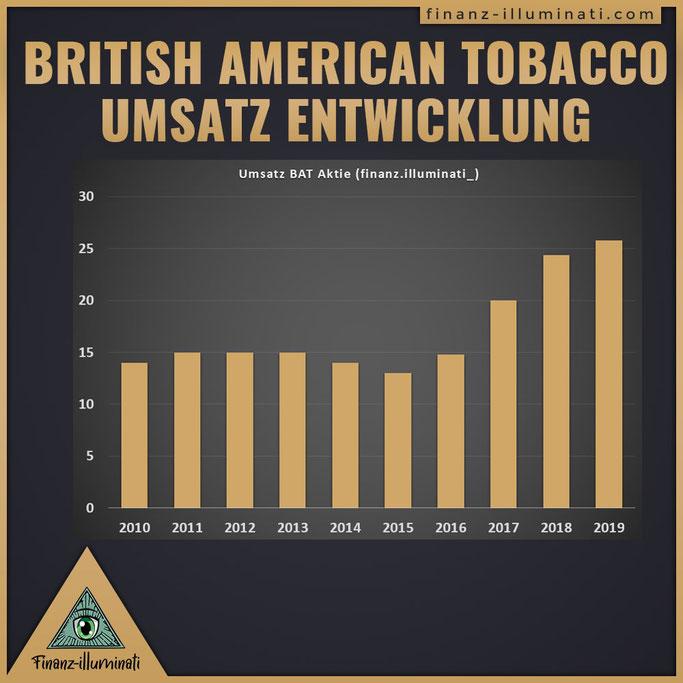 Umsatz Entwicklung British American Tobacco Aktie