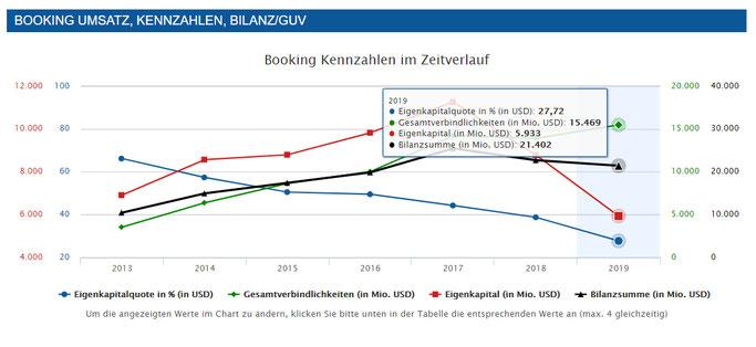 Booking Holdings Aktien Analyse Eigenkapitalquote, Gesamtverbindlichkeiten, Eigenkapital, Bilanzsumme