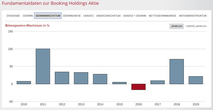 GEwinnentwicklung - GEwinnwachstum von Booking Holdings