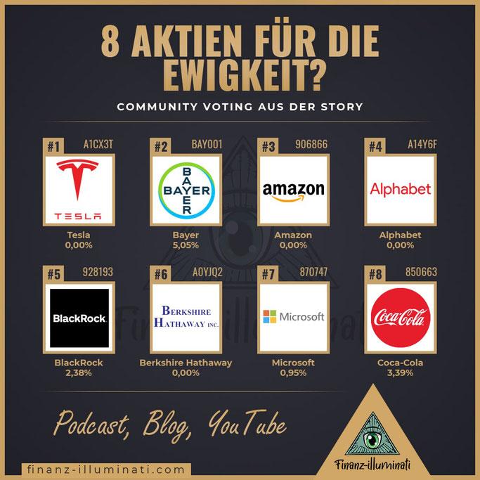 Aktien für die Ewigkeit Tesla, Bayer, Amazon, Alphabet, BlackRock, Berkshire, Microsoft, Coca Cola