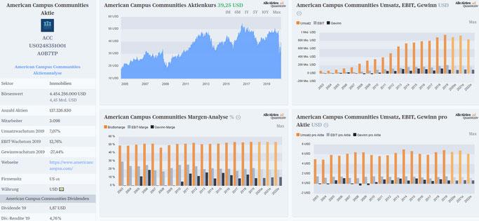 American Campus Communities Aktie Dividende