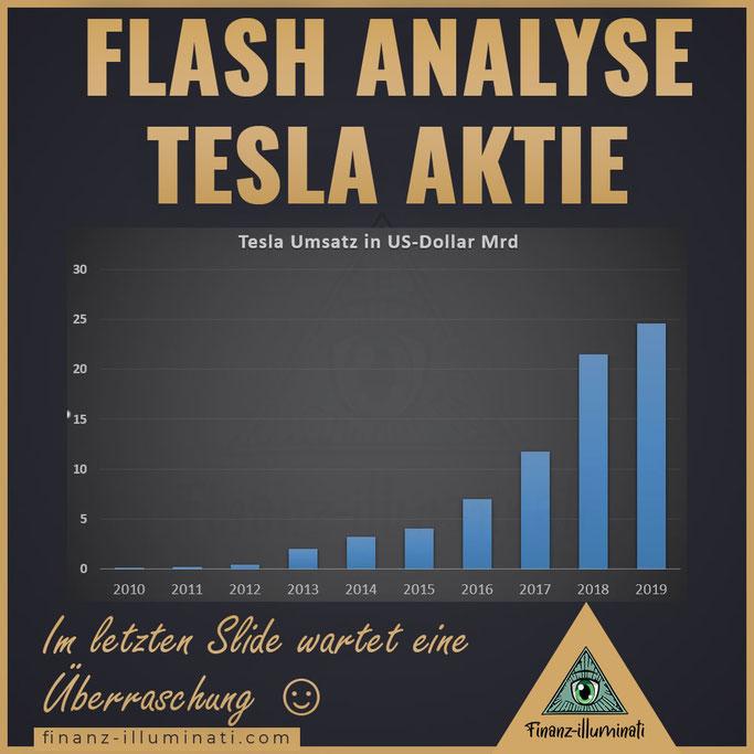 Tesla Umsatz in US Dollar Mrd EUR