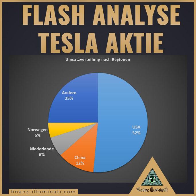 Tesla Geografische Verteilung nach Regionen