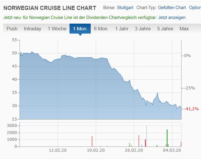 Norwegian Cruise Line während des Corona Virus
