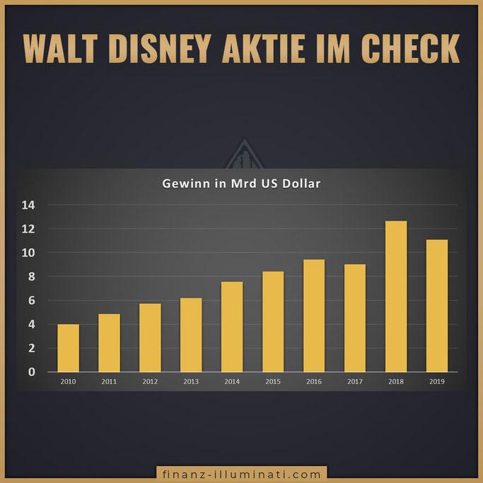 Walt Disney Aktie Gewinn Revenue EBITA EBITDA