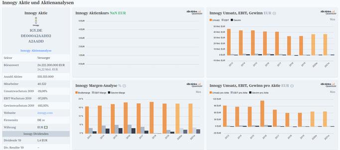 Energieversorger Unternehmen an der Börse - innogy, eon, nextera dividende