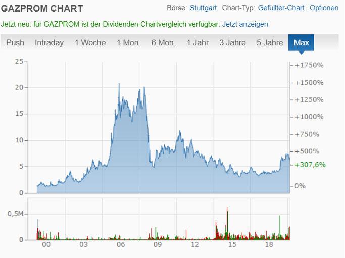 Gazprom Aktien Analyse und Corona Virus