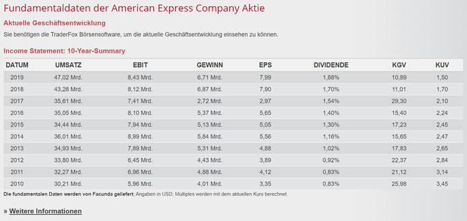 American Express Dividende im Mai