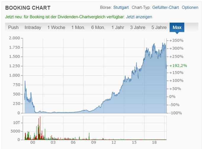 Chartentwicklung von Booking Holding in der Aktien Analyse für die Börse