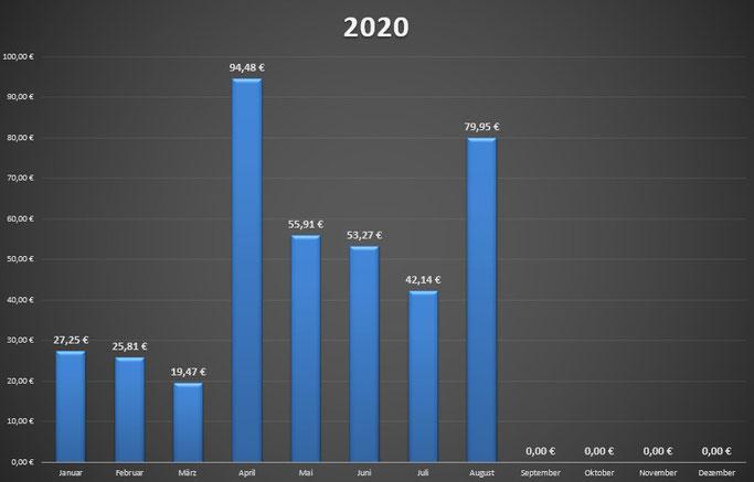 Dividende August 2020