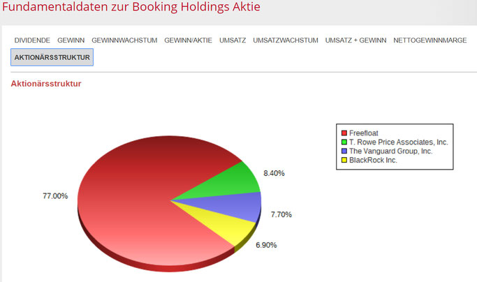 Booking AKtionärsverteilung Aktien Analyse