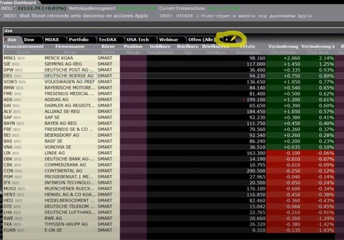 CapTrader TraderWorkStation Einblick und Nutzeroberfläche