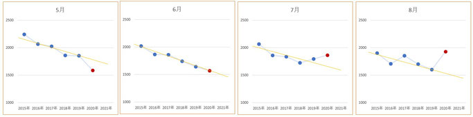 月別の自殺者数推移(5~8月)