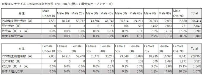 新型コロナ致死率(2021/04/13厚労省オープンデータ)
