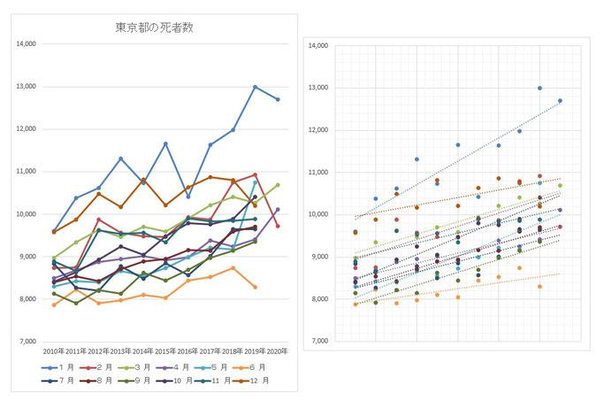 東京都の月別死者数の推移