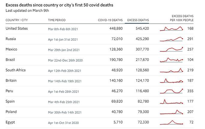 国別 超過死亡者数の多い10か国