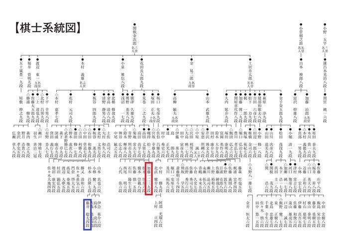 将棋棋士系統図(一部)