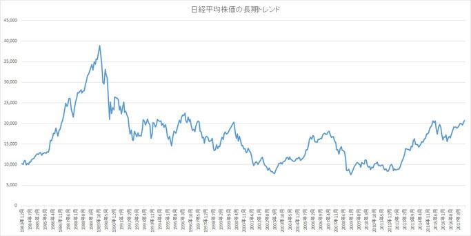 日経平均株価の長期トレンド