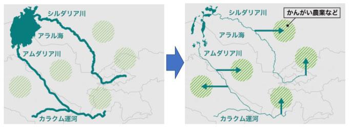 アラル海の大規模灌漑の前後