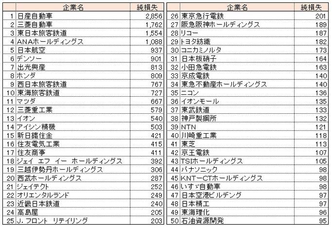 2020年度第一四半期決算純損失ランキング(億円)