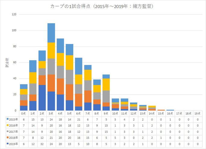 カープの1試合得点分布(2015~2019年)