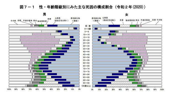 性・年齢別の死因の構成割合(2020年)