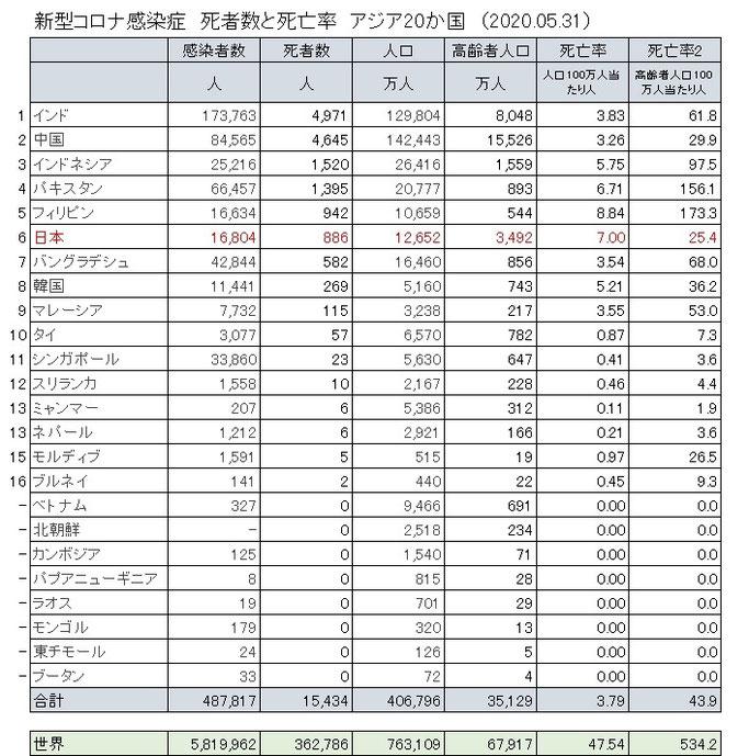 アジア各国の新型コロナ感染症の状況(2020.05.31)