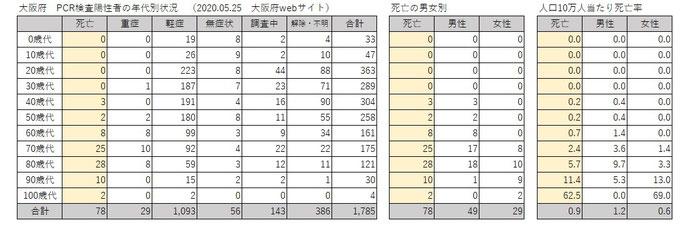 大阪府 新型コロナ感染症状況(2020.05.25)