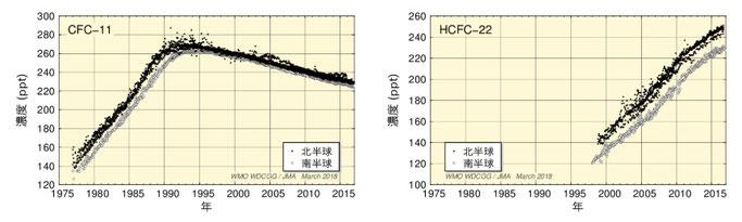 CFCとHCFCの大気中濃度の経年変化