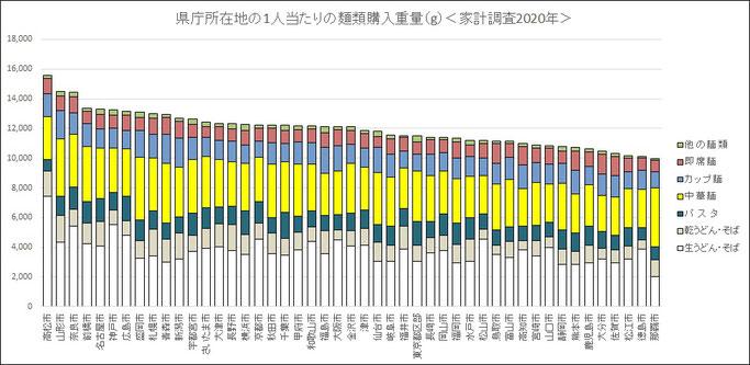 家計調査2020(1人当たりの麺類消費量)