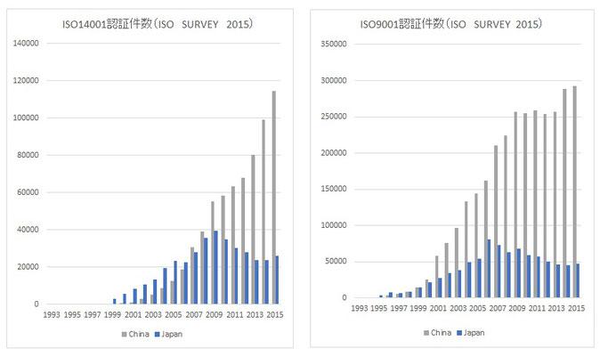 ISO14001/ISO9001 日本と中国の認証件数推移