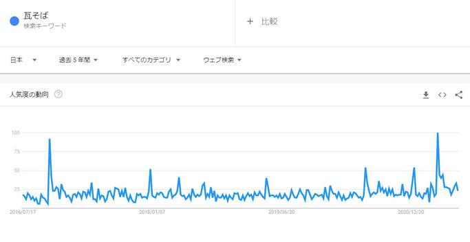 Googleトレンド(瓦そば×日本×過去5年)
