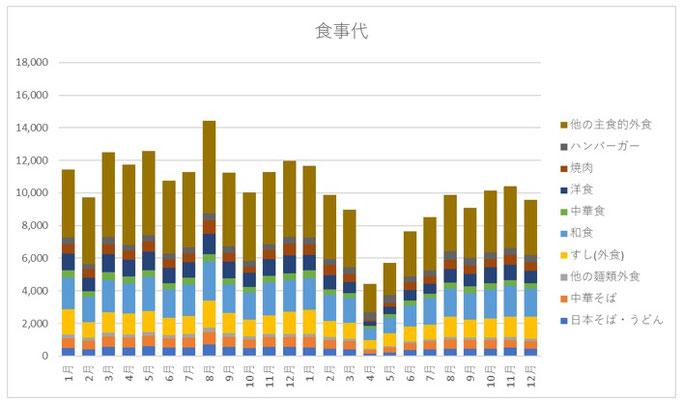 家計調査2019・2020(食事代)