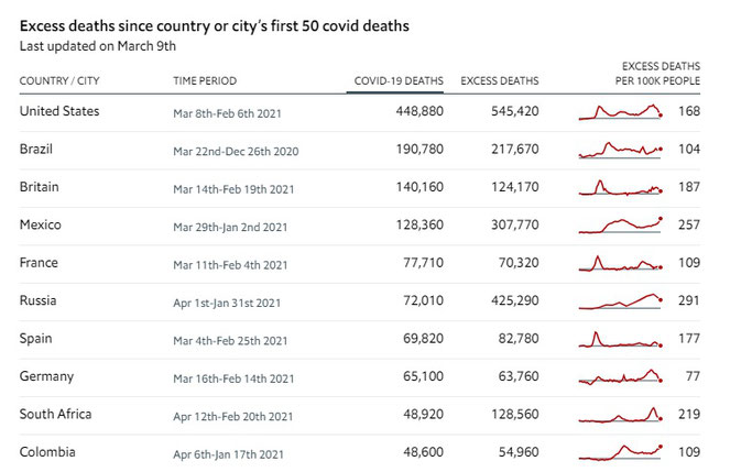国別 新型コロナ関連死者数の多い10か国
