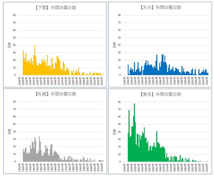 霧日数の推移(昭和1年以降:気象庁)