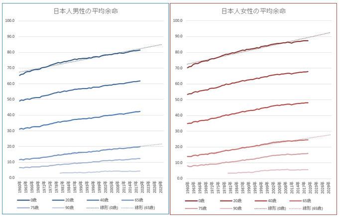 日本人の平均余命(最新:2019年まで)