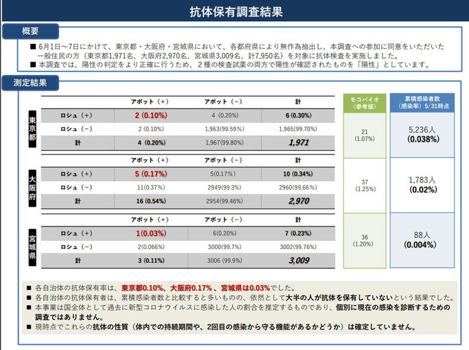 抗体保有調査の結果について(2020.06.16)