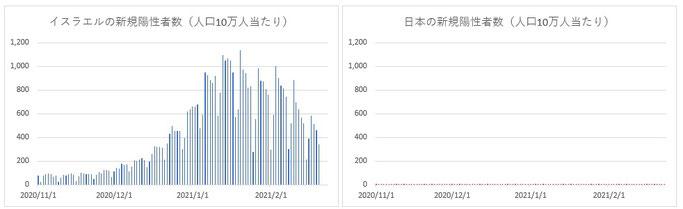 イスラエルと日本の新規陽性者数推移(人口10万人当たり)