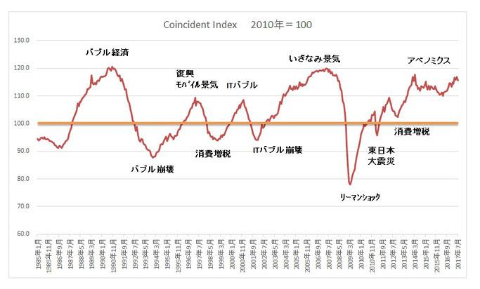 内閣府 CI(一致指数)の推移