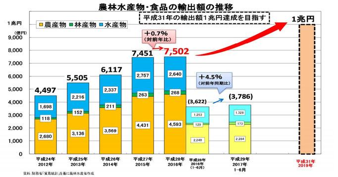 農林水産品の輸出額の推移