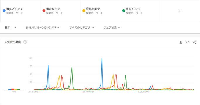 2020年。検索ワードから日本の伝統的な祭りが消えた