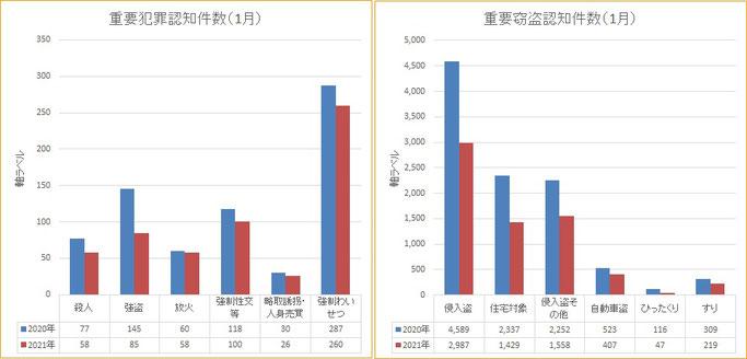 需要犯罪統計(2020年と2021年 1月の比較)