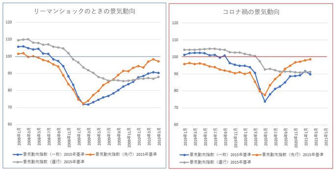 リーマンショックと新型コロナの景気動向比較