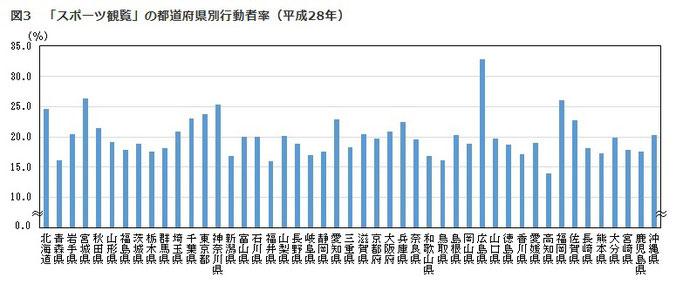 平成28年社会生活基本調査 スポーツ観戦