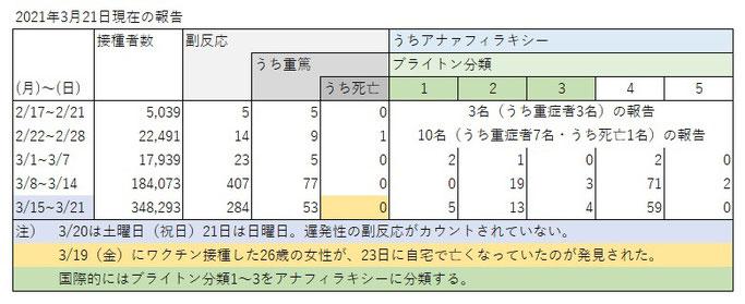 ワクチンの副反応(2021/03/21時点)
