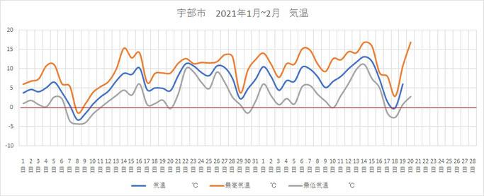 宇部市の気温推移(2021.1~ )