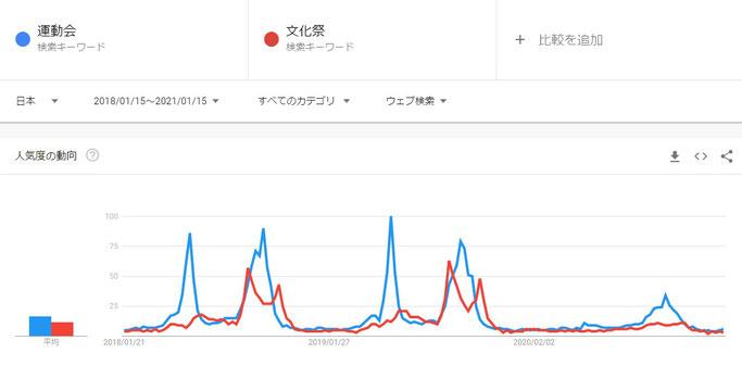 2020年。検索ワードから「運動会」と「文化祭」が激減した