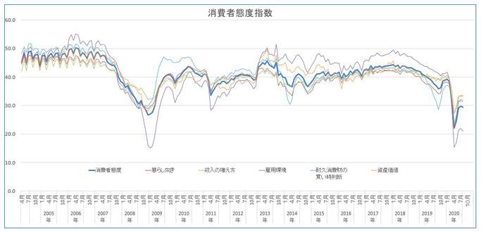 2020年8月まで 消費者態度指数の推移