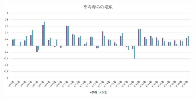 日本人の平均寿命の前年対比の増減